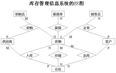 1.7个实体类型的结构